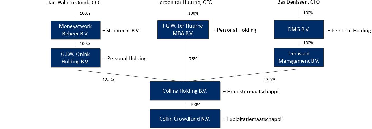 Juridische structuur - Collin Crowdfund