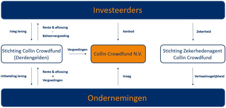Veelgestelde vragen - Werking Derdengelden Stichting Collin Crowdfund