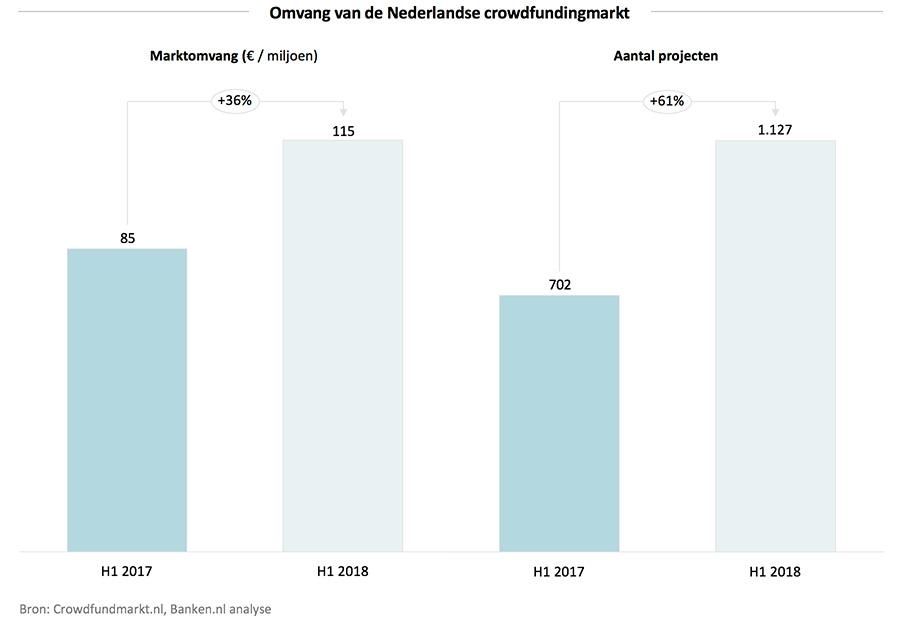 Nederlandse crowdfunding markt groeit met 36%