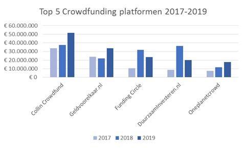 Verdere consolidatie in crowdfunding markt in 2019