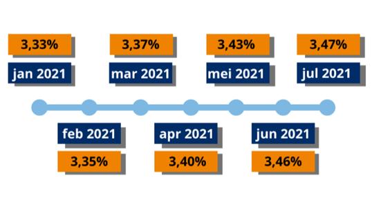 Netto rendement eerste helft juli 2021